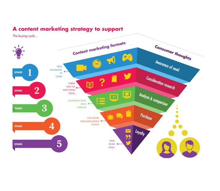 Content marketing digital marketing agency chromozomes for Content marketing agency